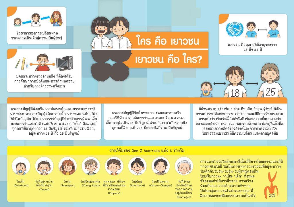 Infographic Young Moves: ใครคือเยาวชน เยาวชนคือใคร